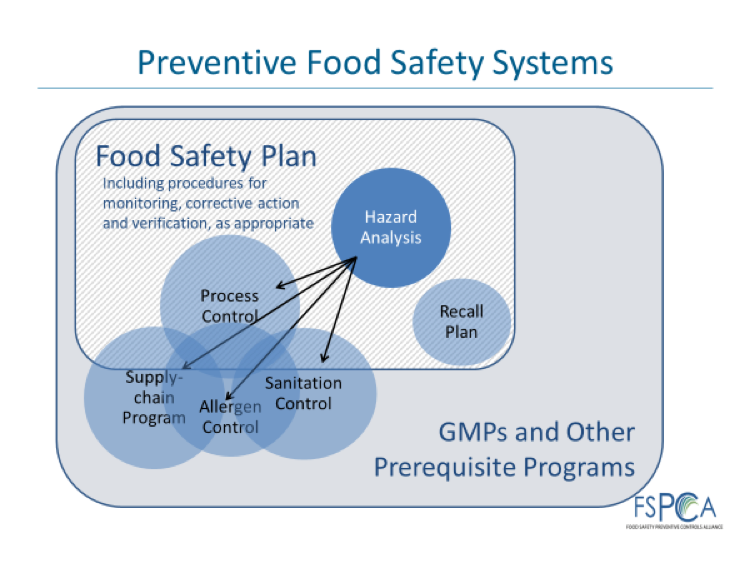 Preventive Food Safety Systems